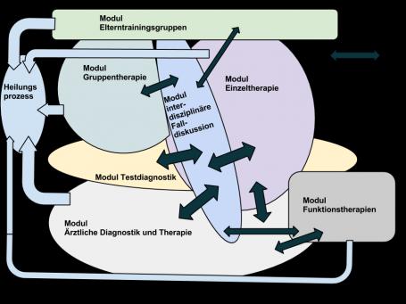 Schaubild der multimodalen Kindertherapie und Jugendtherapie